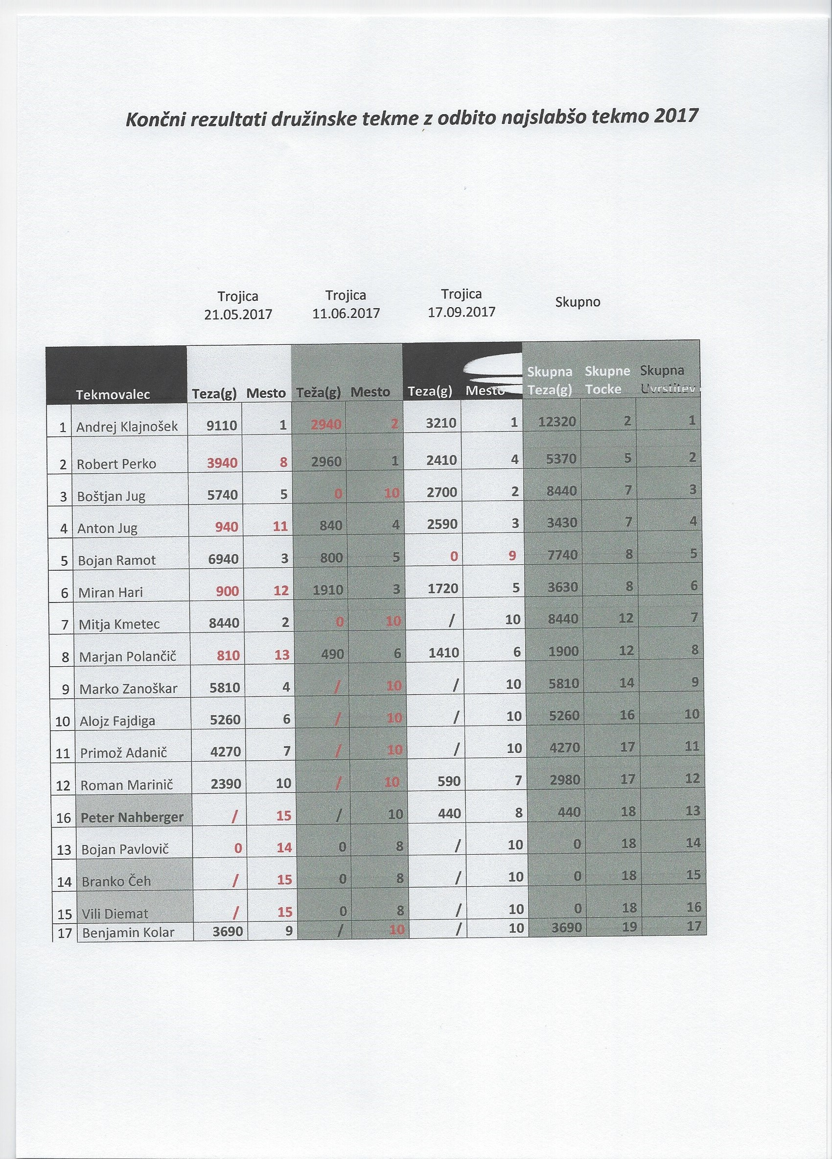 Rezultati_člani2017